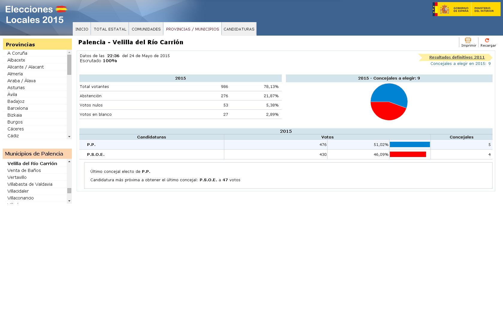 Resultados elecciones municipales 2015 en velilla del r o for Resultados elecciones ministerio interior